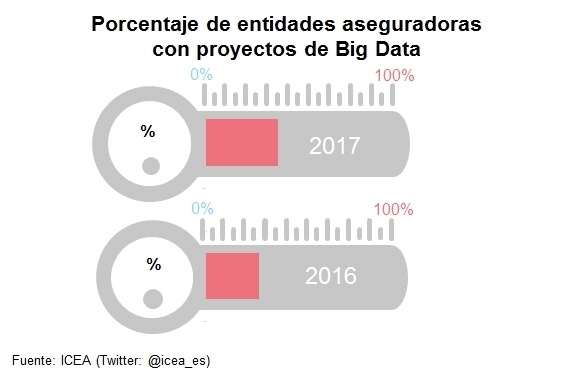 LOS PROYECTOS BIG DATA CRECEN EN EL SECTOR DEL SEGURO