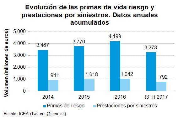 LAS PRIMAS DE SEGUROS DE VIDA RIESGO ASCENDIERON A 3.273 MILLONES A SEPTIEMBRE DE 2017