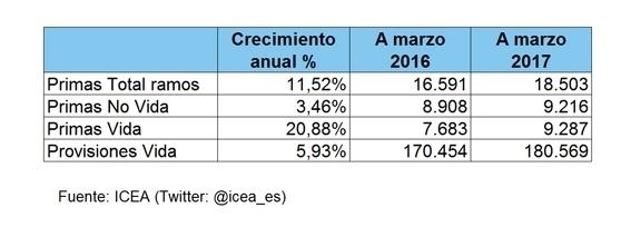LAS PRIMAS DE SEGUROS NO VIDA A MARZO DE 2017 CRECEN UN 3,46% ANUAL Y EL AHORRO GESTIONADO EN VIDA SE INCREMENTA UN 5,93%
