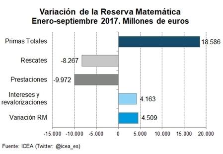 LAS RESERVAS DE LOS SEGUROS DE VIDA ALCANZARON LOS 182.220 MILLONES A 30 DE SEPTIEMBRE DE 2017