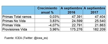 LAS PRIMAS DE SEGUROS NO VIDA CRECEN UN 3,8% ANUAL