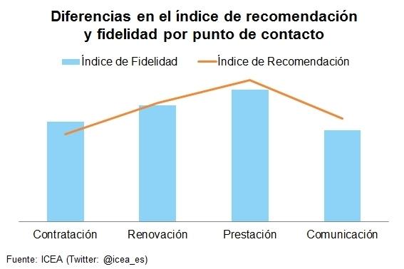 PRESTACIÓN Y RENOVACIÓN, LOS PUNTOS DE CONTACTO CLAVES EN LA FIDELIDAD DEL CLIENTE