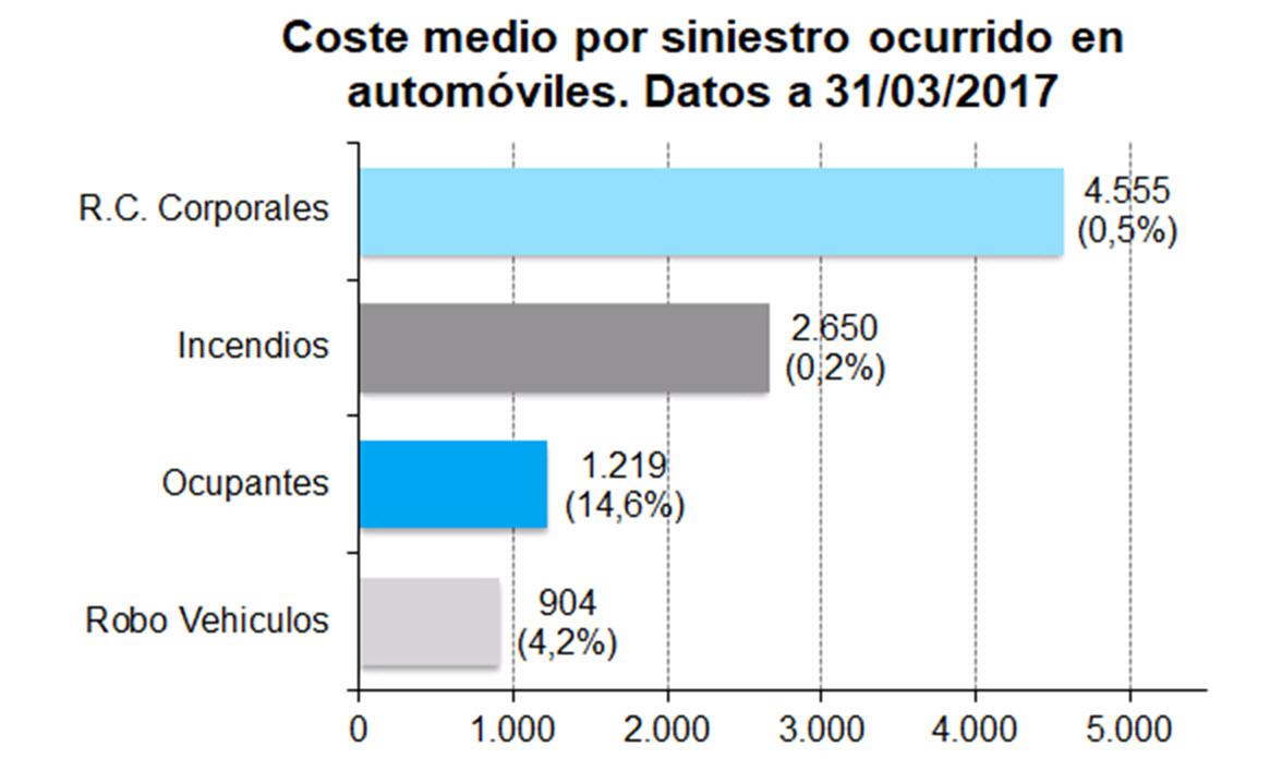 COSTES MEDIOS DE LOS SINIESTROS EN AUTOMÓVILES