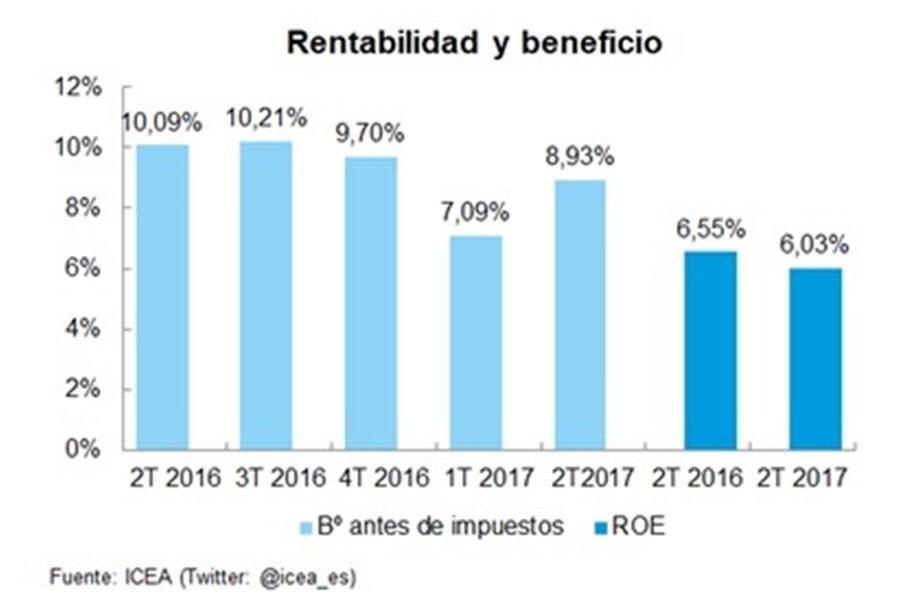 EL ROE DEL SECTOR EN EL PRIMER SEMESTRE BAJA 0,5 PUNTOS
