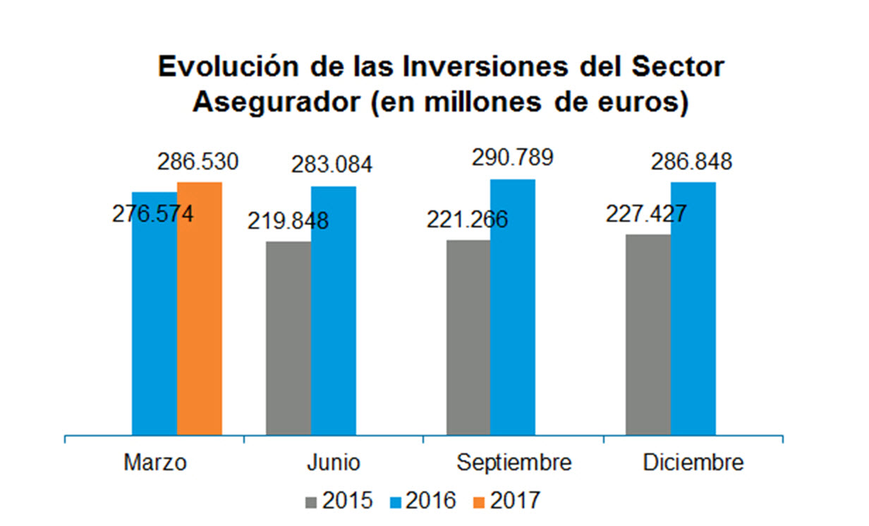CRECEN LAS INVERSIONES DEL SECTOR ASEGURADOR