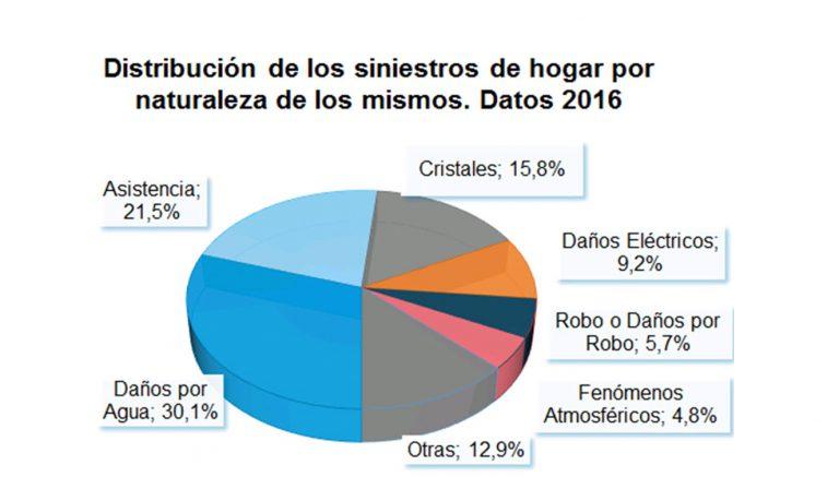 EL 30% DE LOS SINIESTROS DE HOGAR SON CAUSADOS POR DAÑOS POR AGUA